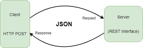 Client-Server JSON Datenaustausch