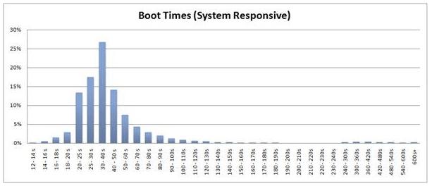 Windows-7-Systemstart: Durchschnittliche Bootzeit beim Start