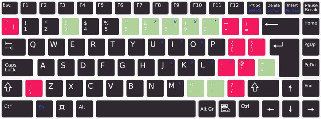 Englische Tastatur mit den Abweichungen (hier: UK-Layout)