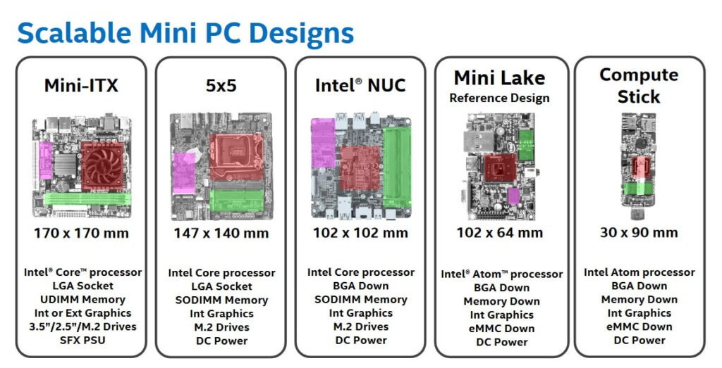 Intel-Mini-PC-Formfaktoren und Baugruppen: Rot = Prozessor, Grün = Speicher, Pink = I/O